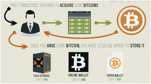 Where to acquire BTC